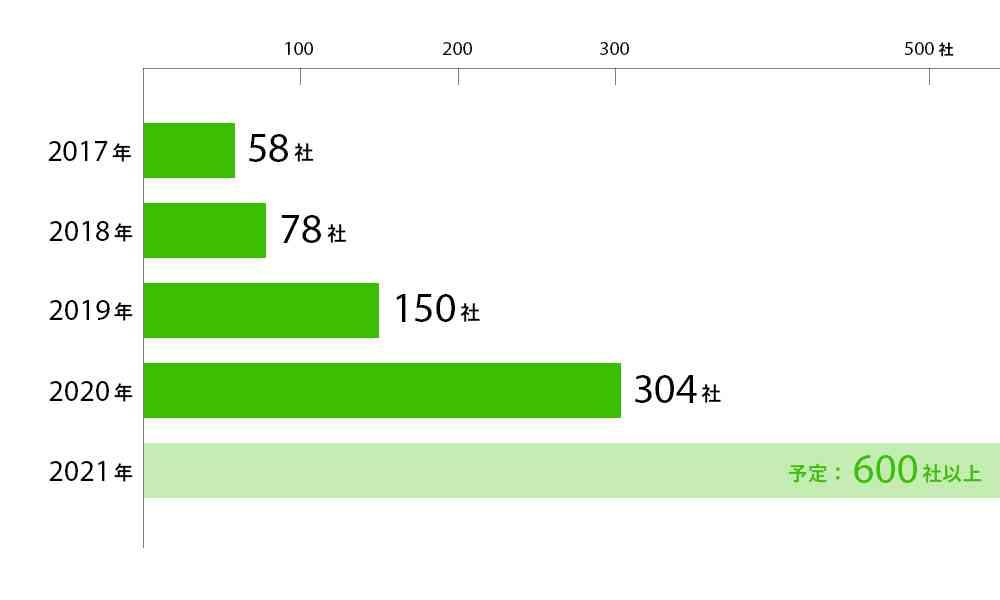 COOOLa導入社数の推移